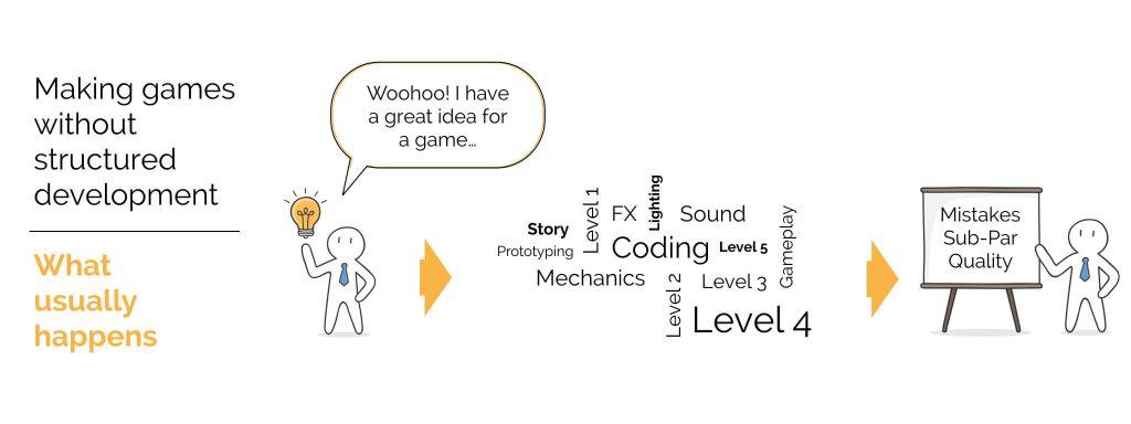 Intro to Level Creation 002