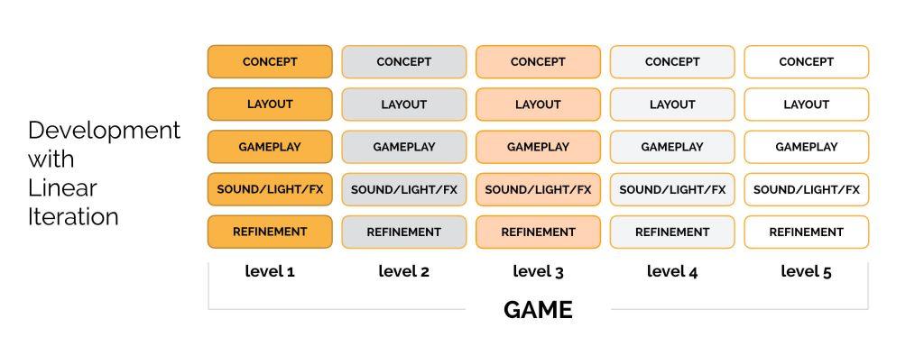 Intro to Level Creation 005