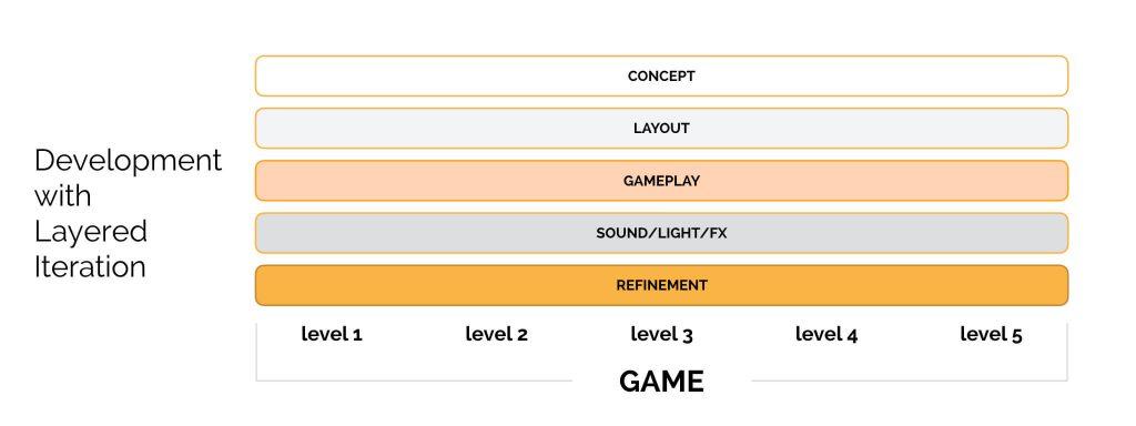 Intro to Level Creation 006